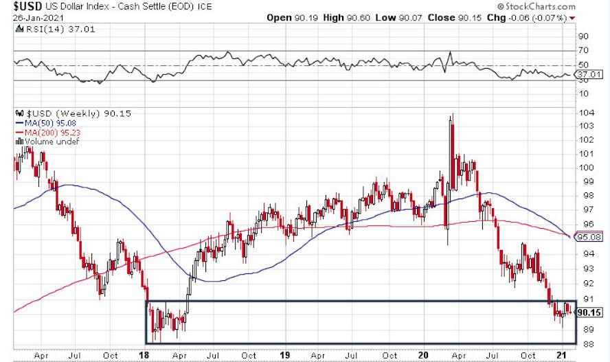 US dollar plunge