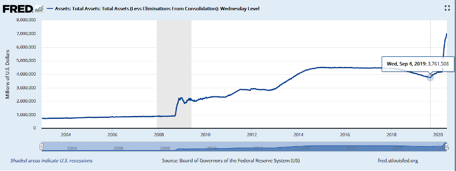 US Federal Balance sheet expanding out of control in 2020