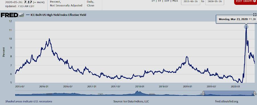 rapid decline of US corporate junk bond yield will not last