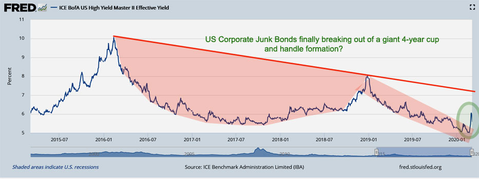 US corporate junk bond yields about to break out?