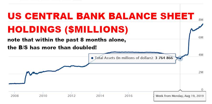 US Central Bank balance sheet, April 2021