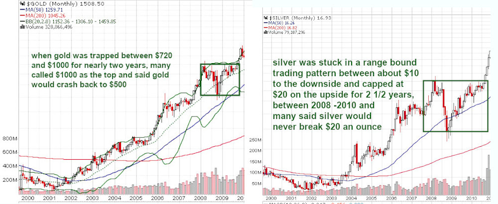 successful gold and silver investing requires patience