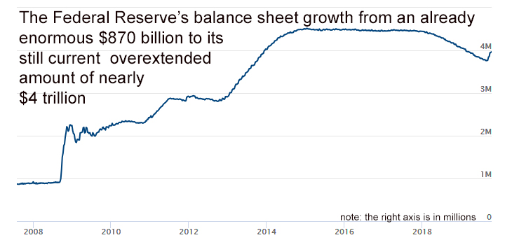 explosive growth of US Central Bank balance sheet since 2008
