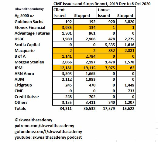 CME Issues and Stops Report, Ag 5000 Oz Futures, October 2020