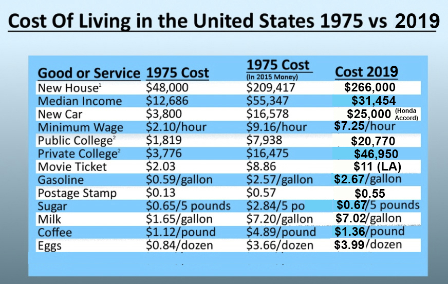 US cost of living, 2019 v 1975