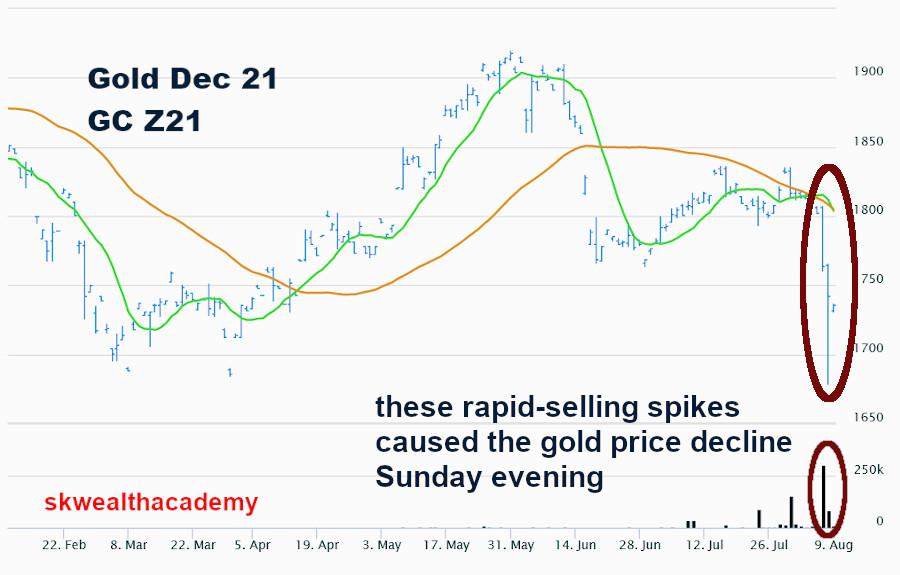 8 August 2021 gold price smash
