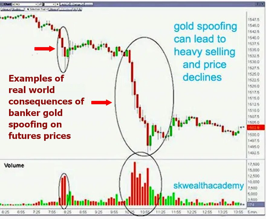 proof of gold spoofing practices
