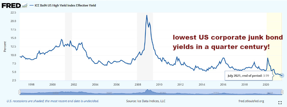 US corporate junk bond yields at quarter century low have led to explosive bull market in junk bonds.