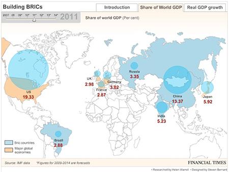 BRICS, GDP