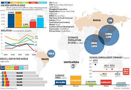BRICS, global population
