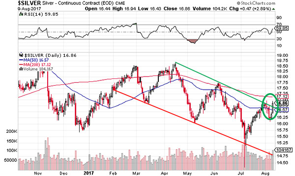 silver price break out