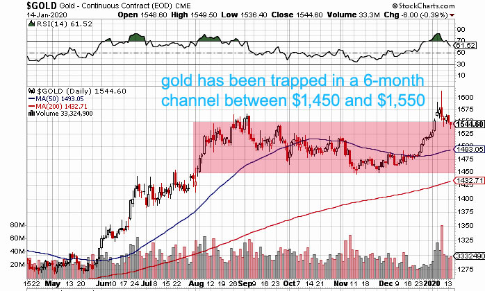 gold price channel 2020